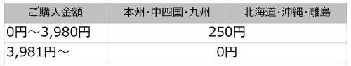 送料オプション料金表