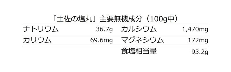 土佐の塩丸成分表