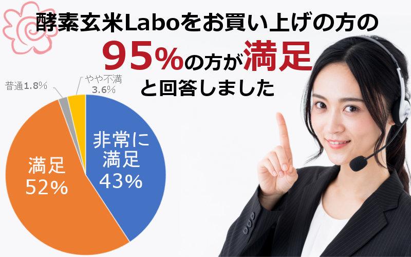 酵素玄米Laboをお買い上げの方の95%の方が満足と回答しました
