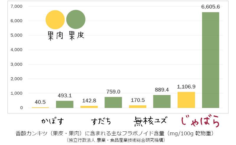 ナリルチン含有量グラフ
